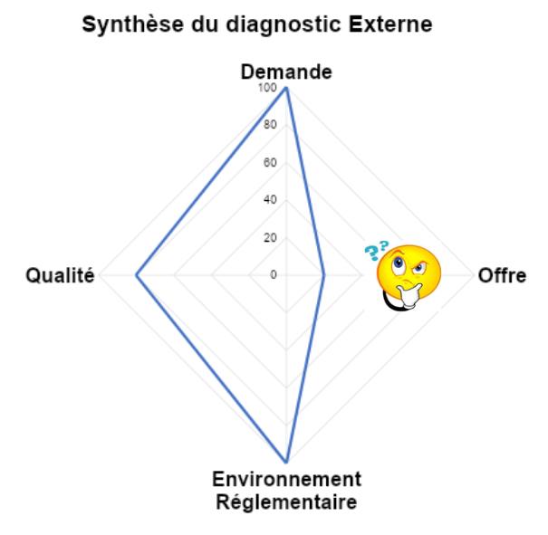 diagnostique externe